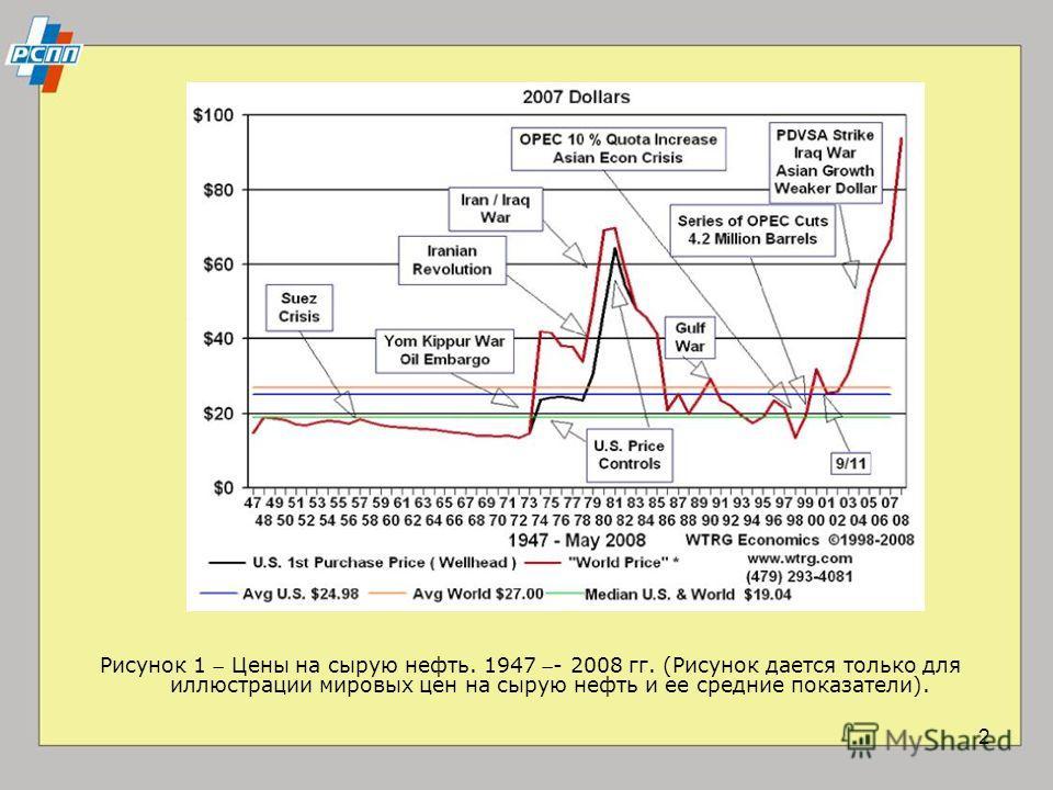 2 Рисунок 1 Цены на сырую нефть. 1947 - 2008 гг. (Рисунок дается только для иллюстрации мировых цен на сырую нефть и ее средние показатели).