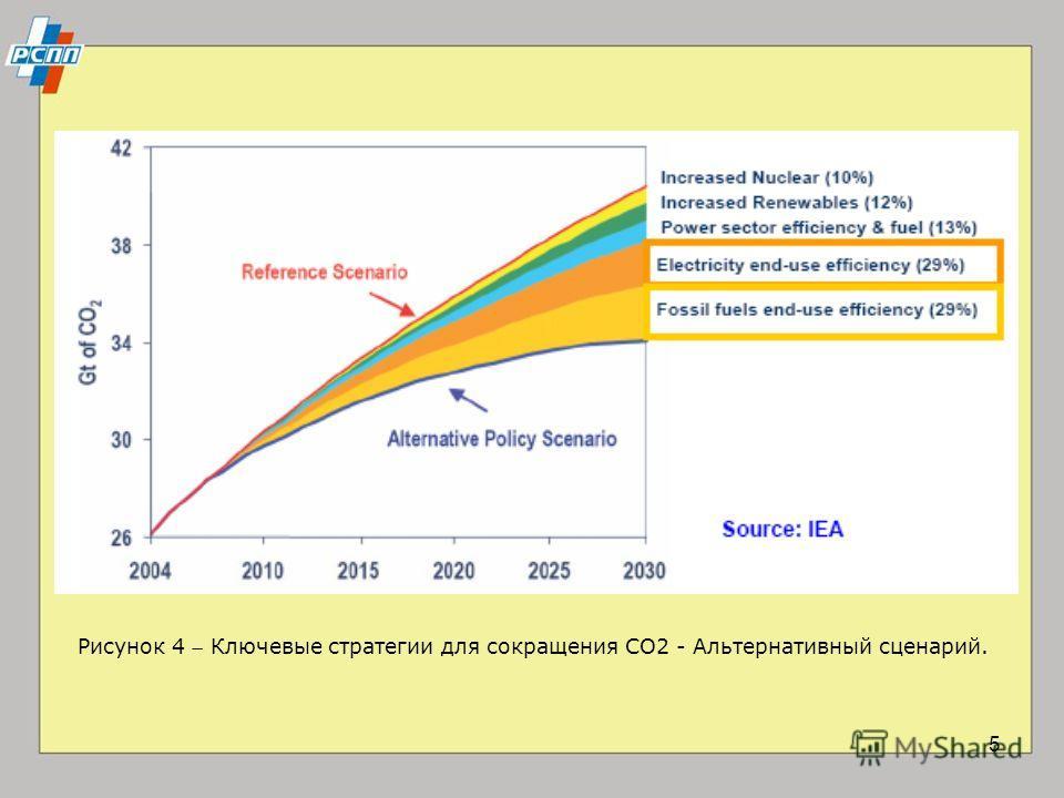 5 Рисунок 4 Ключевые стратегии для сокращения CO2 - Альтернативный сценарий.