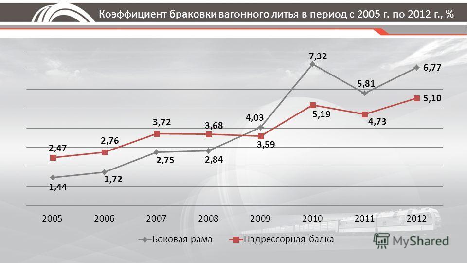 Коэффициент браковки вагонного литья в период с 2005 г. по 2012 г., %