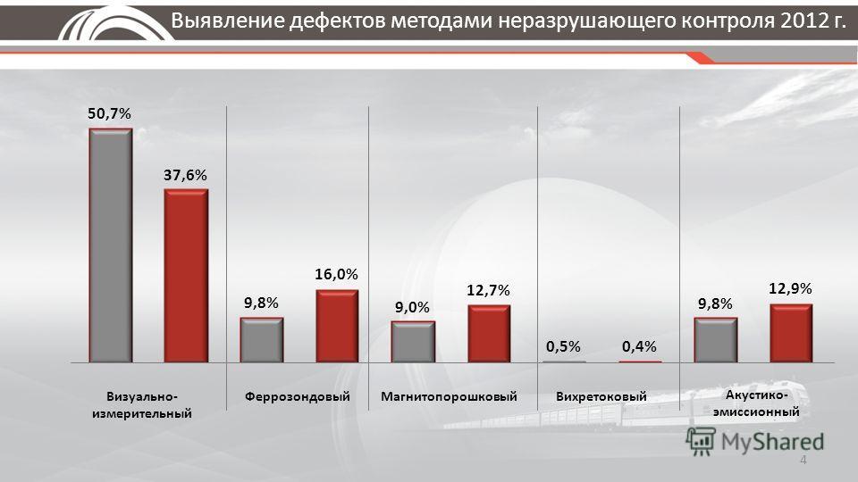 Выявление дефектов методами неразрушающего контроля 2012 г. 4 Визуально- измерительный