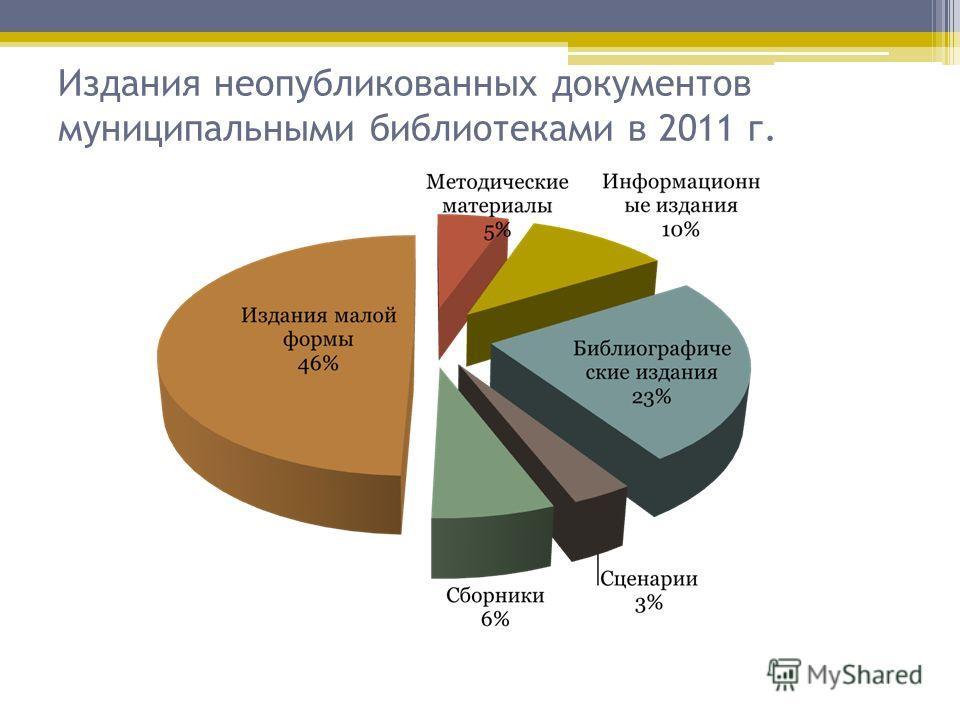 Издания неопубликованных документов муниципальными библиотеками в 2011 г.