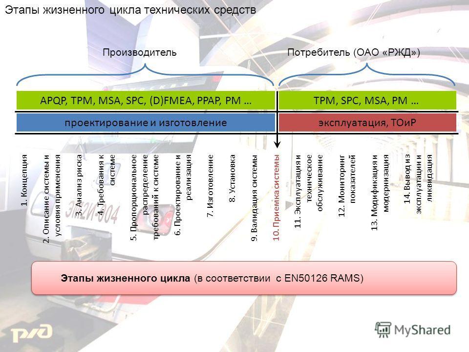 1. Концепция 2. Описание системы и условия применения 3. Анализ риска 4. Требования к системе 5. Пропорциональное распределение требований к системе 6. Проектирование и реализация 7. Изготовление 8. Установка 9. Валидация системы 10. Приемка системы