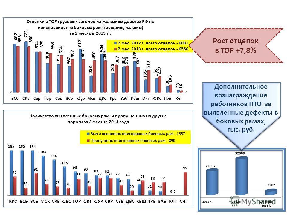 Рост отцепок в ТОР +7,8% Дополнительное вознаграждение работников ПТО за выявленные дефекты в боковых рамах, тыс. руб.