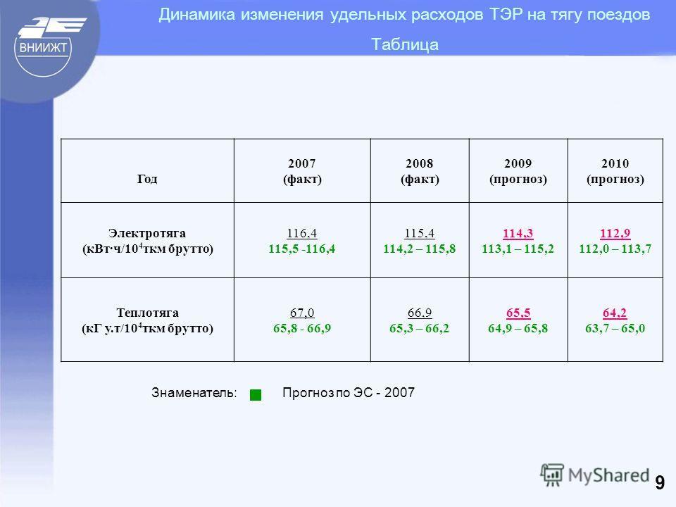 Динамика изменения удельных расходов ТЭР на тягу поездов Таблица Год 2007 (факт) 2008 (факт) 2009 (прогноз) 2010 (прогноз) Электротяга (кВтч/10 4 ткм брутто) 116,4 115,5 -116,4 115,4 114,2 – 115,8 114,3 113,1 – 115,2 112,9 112,0 – 113,7 Теплотяга (кГ