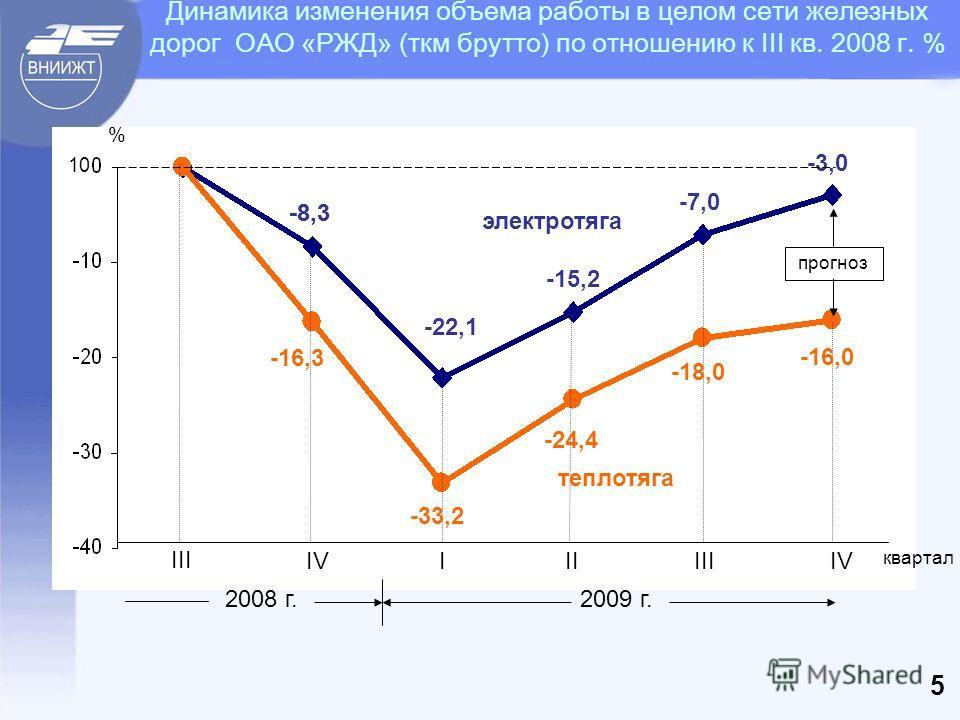 10 % III IVIIIIIIIV 2008 г.2009 г. -8,3 -22,1 -7,0 -15,2 -3,0 -8,3 -16,3 -33,2 -24,4 -18,0 -16,0 электротяга теплотяга 5 Динамика изменения объема работы в целом сети железных дорог ОАО «РЖД» (ткм брутто) по отношению к III кв. 2008 г. % прогноз квар