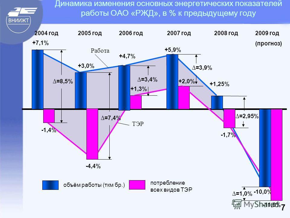 Динамика изменения основных энергетических показателей работы ОАО «РЖД», в % к предыдущему году -11,0% объём работы (ткм бр.) потребление всех видов ТЭР 2004 год +7,1% -1,4% =8,5% +3,0% -4,4% =7,4% =3,4% +4,7% +1,3% +5,9% +2,0% =3,9% =2,95% +1,25% -1