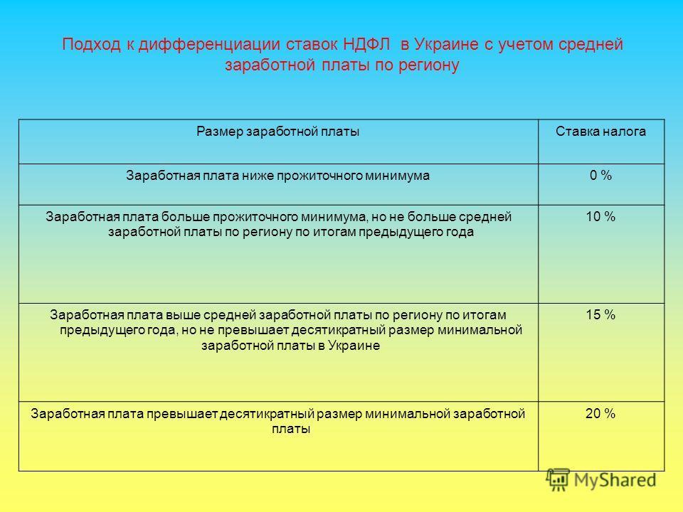 Подход к дифференциации ставок НДФЛ в Украине с учетом средней заработной платы по региону Размер заработной платыСтавка налога Заработная плата ниже прожиточного минимума0 % Заработная плата больше прожиточного минимума, но не больше средней заработ