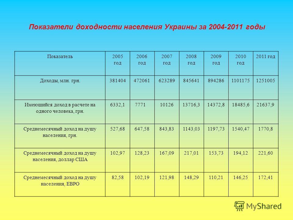 Показатели доходности населения Украины за 2004-2011 годы Показатель2005 год 2006 год 2007 год 2008 год 2009 год 2010 год 2011 год Доходы, млн. грн.38140447206162328984564189428611011751251005 Имеющийся доход в расчете на одного человека, грн. 6332,1