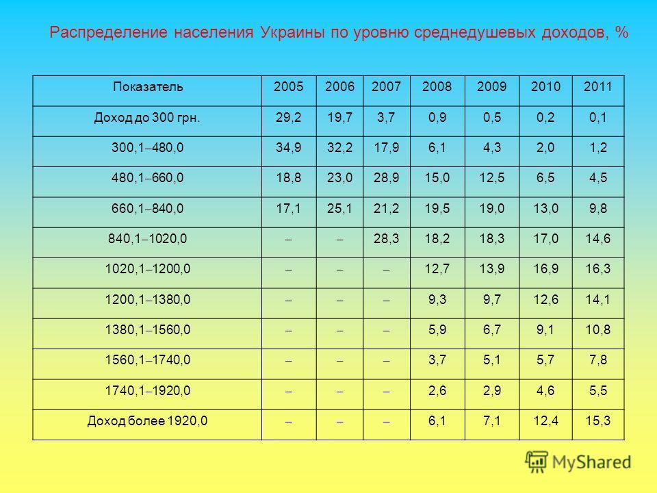Распределение населения Украины по уровню среднедушевых доходов, % Показатель2005200620072008200920102011 Доход до 300 грн.29,219,73,70,90,50,20,1 300,1 – 480,034,932,217,96,14,32,01,2 480,1 – 660,018,823,028,915,012,56,54,5 660,1 – 840,017,125,121,2