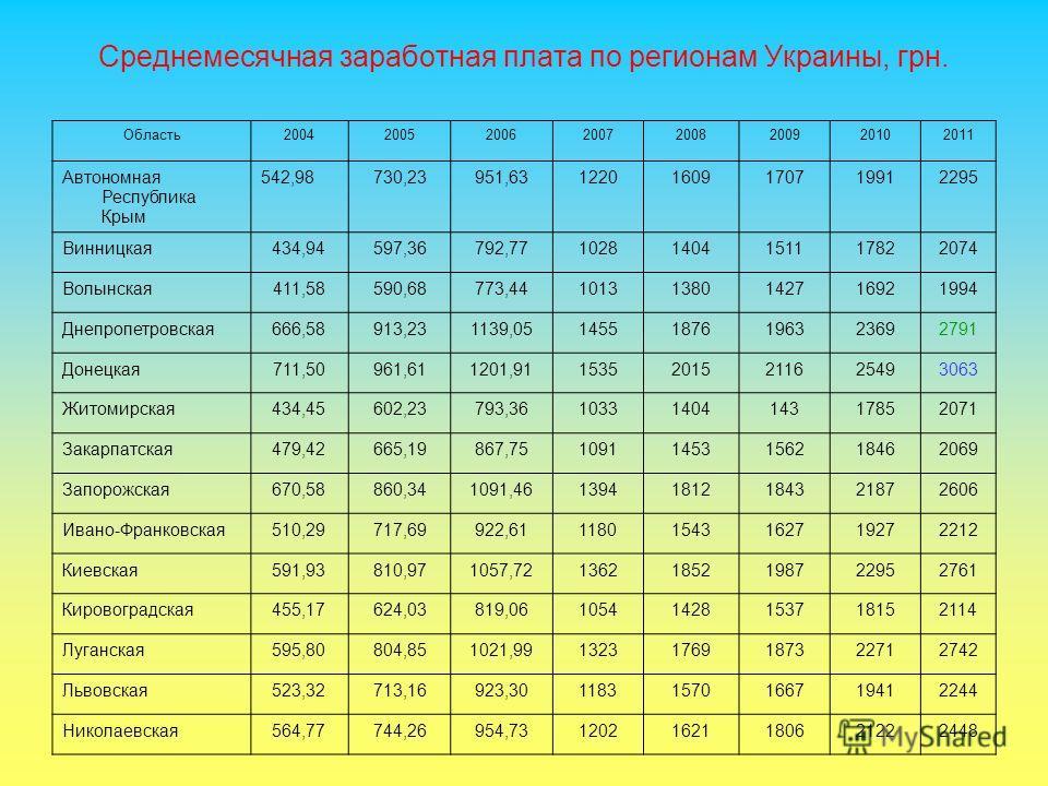 Среднемесячная заработная плата по регионам Украины, грн. Область20042005200620072008200920102011 Автономная Республика Крым 542,98730,23951,6312201609170719912295 Винницкая434,94597,36792,7710281404151117822074 Волынская411,58590,68773,4410131380142
