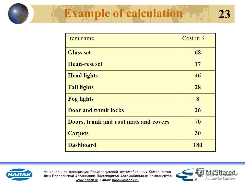 Национальная Ассоциация Производителей Автомобильных Компонентов Член Европейской Ассоциации Поставщиков Автомобильных Компонентов www.napak.ru E-mail: napak@napak.ru Example of calculation Item nameCost in $ Glass set68 Head-rest set17 Head lights46