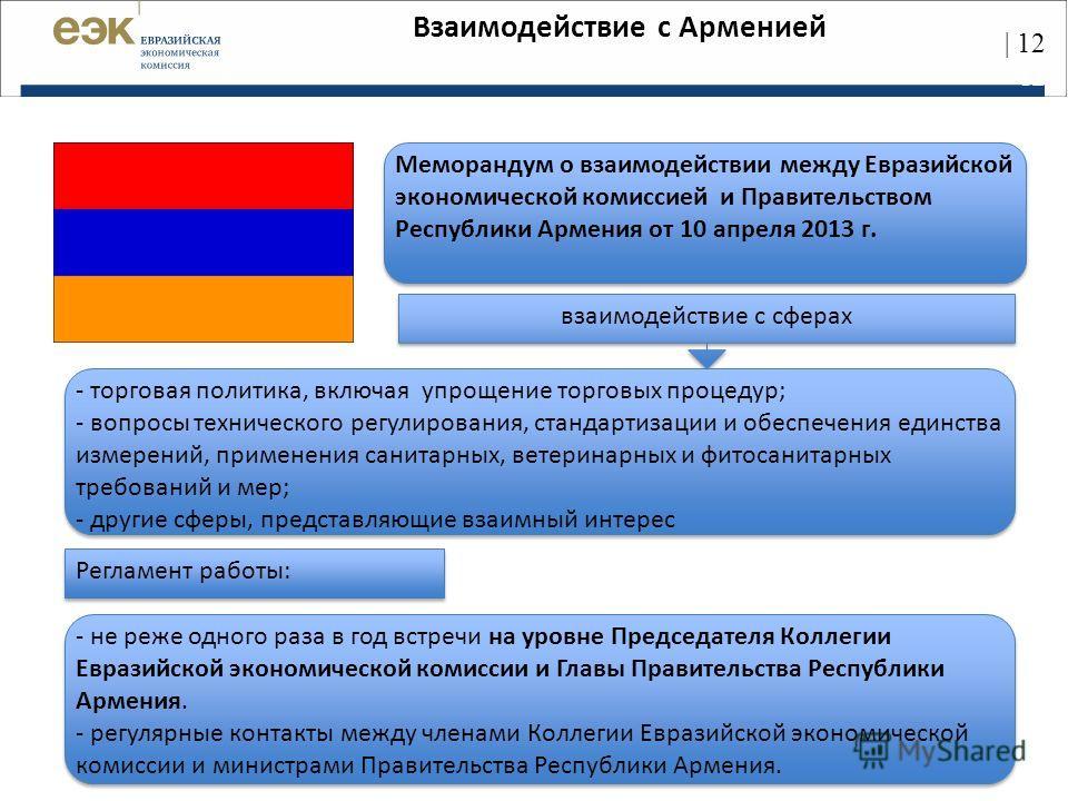 Меморандум o взаимодействии между Евразийской экономической комиссией и Правительством Республики Армения от 10 апреля 2013 г. взаимодействие с сферах - торговая политика, включая упрощение торговых процедур; - вопросы технического регулирования, ста