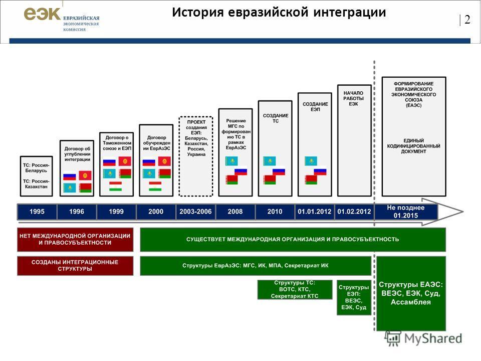 История евразийской интеграции | 2