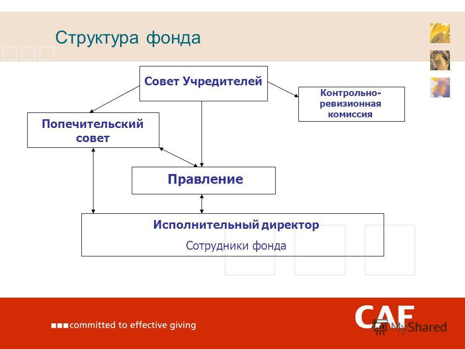 Структура фонда Совет Учредителей Попечительский совет Контрольно- ревизионная комиссия Правление Исполнительный директор Сотрудники фонда