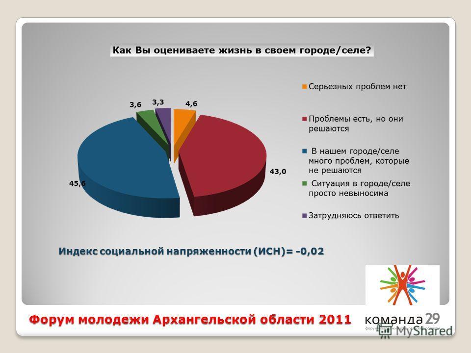 Форум молодежи Архангельской области 2011 Индекс социальной напряженности (ИСН)= -0,02