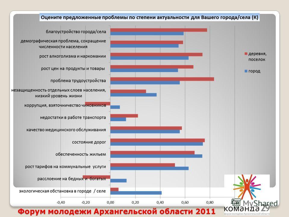 Форум молодежи Архангельской области 2011