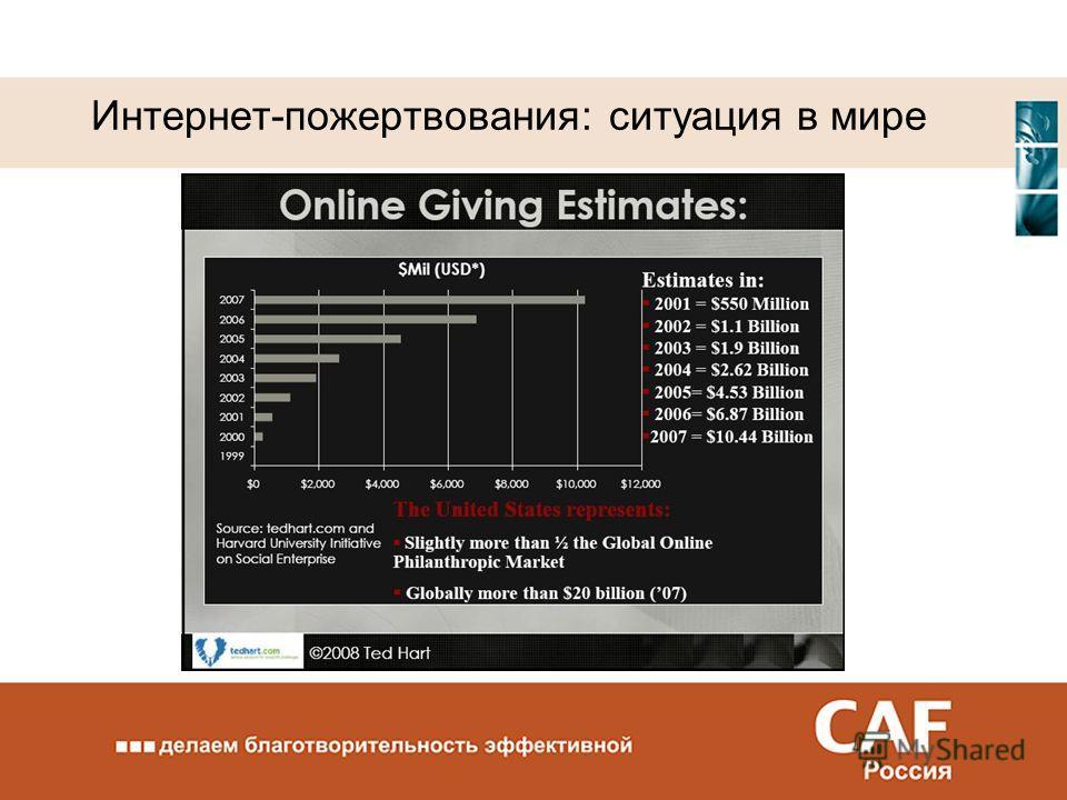 Интернет-пожертвования: ситуация в мире