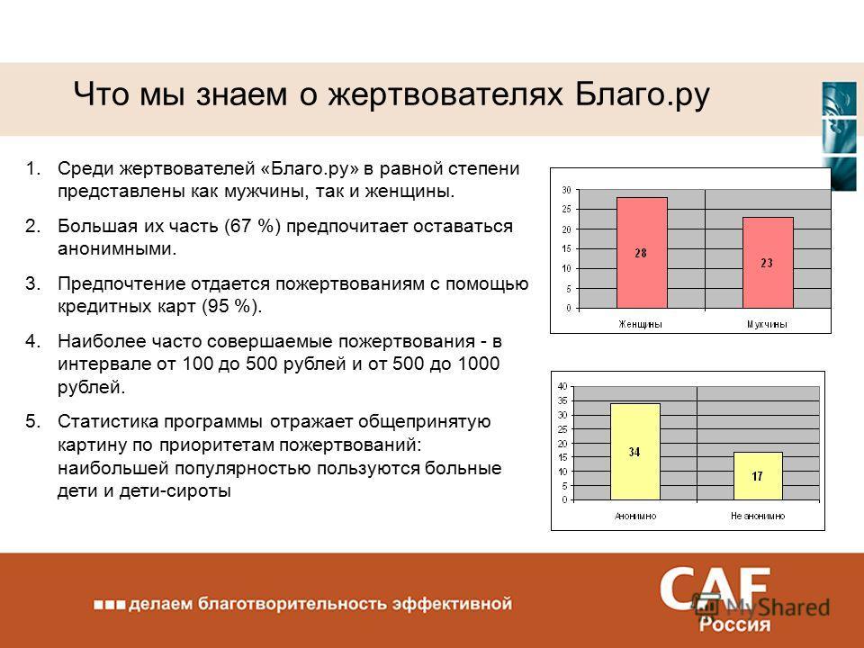 Что мы знаем о жертвователях Благо.ру 1.Среди жертвователей «Благо.ру» в равной степени представлены как мужчины, так и женщины. 2.Большая их часть (67 %) предпочитает оставаться анонимными. 3.Предпочтение отдается пожертвованиям с помощью кредитных