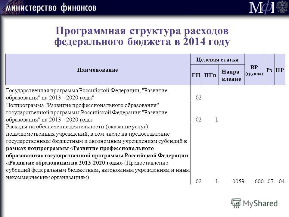 Программная структура расходов федерального бюджета в 2014 году Наименование Целевая статья ВР (группа) РзПР ГППГп Напра- вление Государственная программа Российской Федерации,