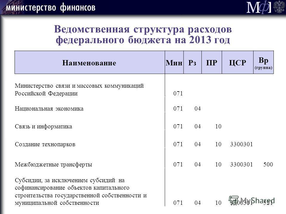 Ведомственная структура расходов федерального бюджета на 2013 год Наименование МинРзПРЦСР Вр (группа) Министерство связи и массовых коммуникаций Российской Федерации071 Национальная экономика07104 Связь и информатика0710410 Создание технопарков071041