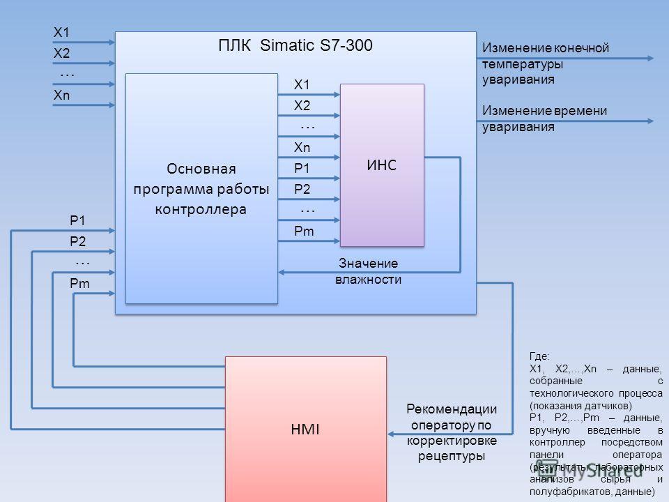 Основная программа работы контроллера X1 X2 Xn … ПЛК Simatic S7-300 ИНС Значение влажности Изменение времени уваривания Изменение конечной температуры уваривания HMI Рекомендации оператору по корректировке рецептуры X1 X2 Xn … P1 P2 Pm … P1 P2 Pm … Г