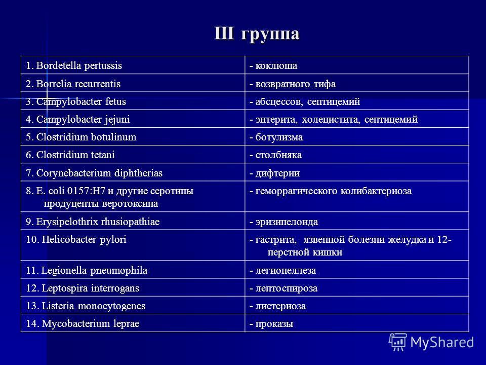 III группа 1. Bordetella pertussis- коклюша 2. Borrelia recurrentis- возвратного тифа 3. Campylobacter fetus- абсцессов, септицемий 4. Campylobacter jejuni- энтерита, холецистита, септицемий 5. Clostridium botulinum- ботулизма 6. Clostridium tetani-