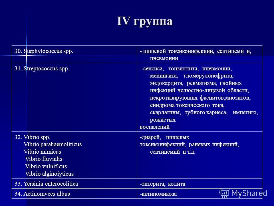 IV группа 30. Staphylococcus spp.- пищевой токсикоинфекиии, септицеми и, пневмонии 31. Streptococcus spp.- сепсиса, тонзиллита, пневмонии, менингита, гломерулонефрита, эндокардита, ревматизма, гнойных инфекций челюстно-лицезой области, нeкротизирующи