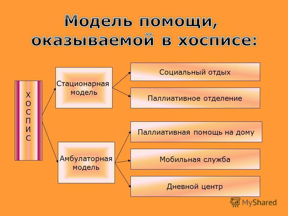 ХOСПИCХOСПИC Амбулаторная модель Стационарная модель Respite Care Социальный отдых Паллиативное отделение Дневной центр Мобильная служба Паллиативная помощь на дому