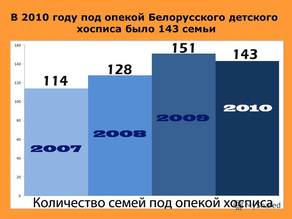 В 2010 году под опекой Белорусского детского хосписа было 143 семьи