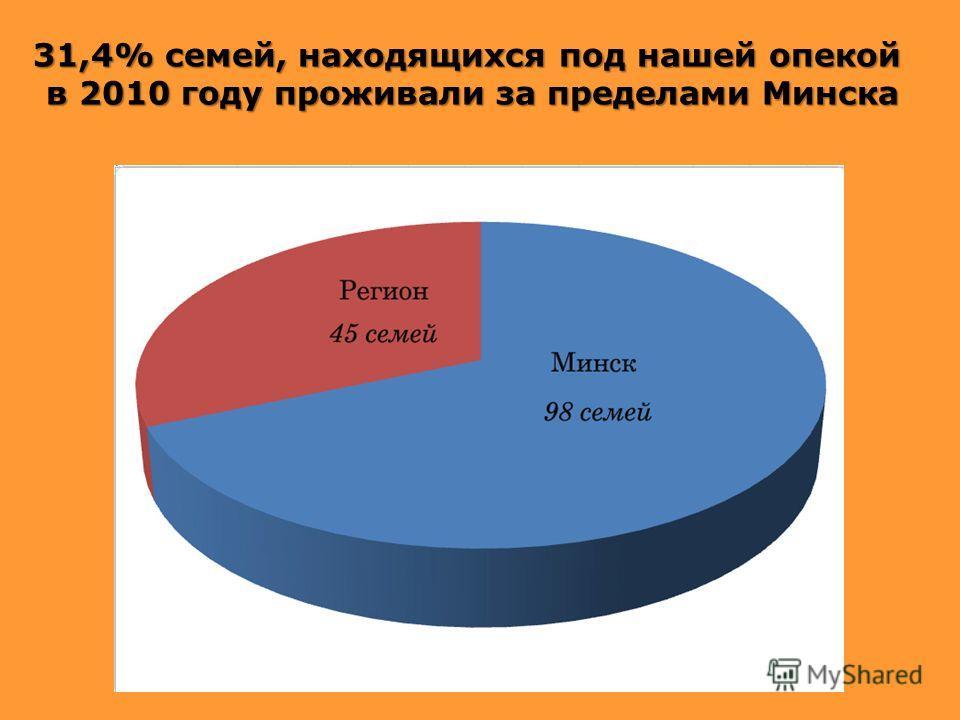 31,4% семей, находящихся под нашей опекой в 2010 году проживали за пределами Минска