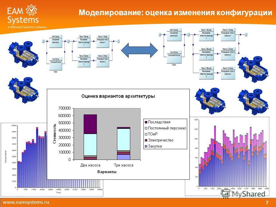 Моделирование: оценка изменения конфигурации 7 www.eamsystems.ru
