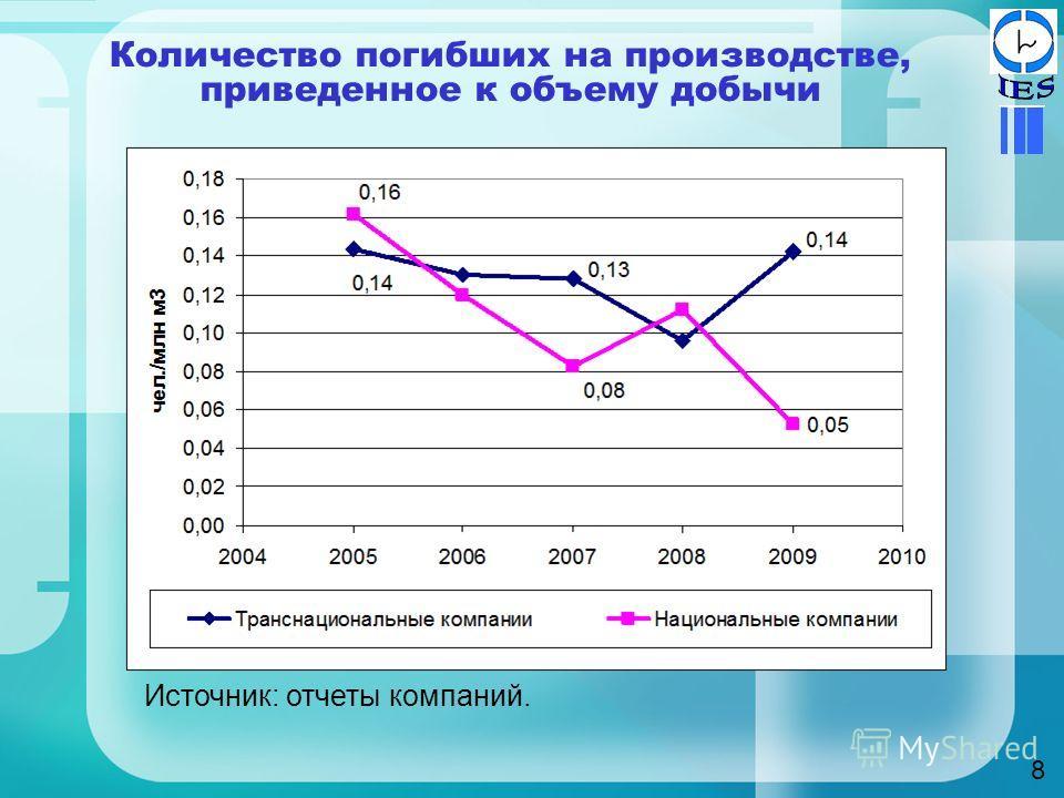 Количество погибших на производстве, приведенное к объему добычи 8 Источник: отчеты компаний.