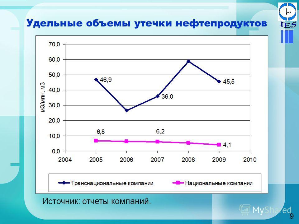 Удельные объемы утечки нефтепродуктов 9 Источник: отчеты компаний.