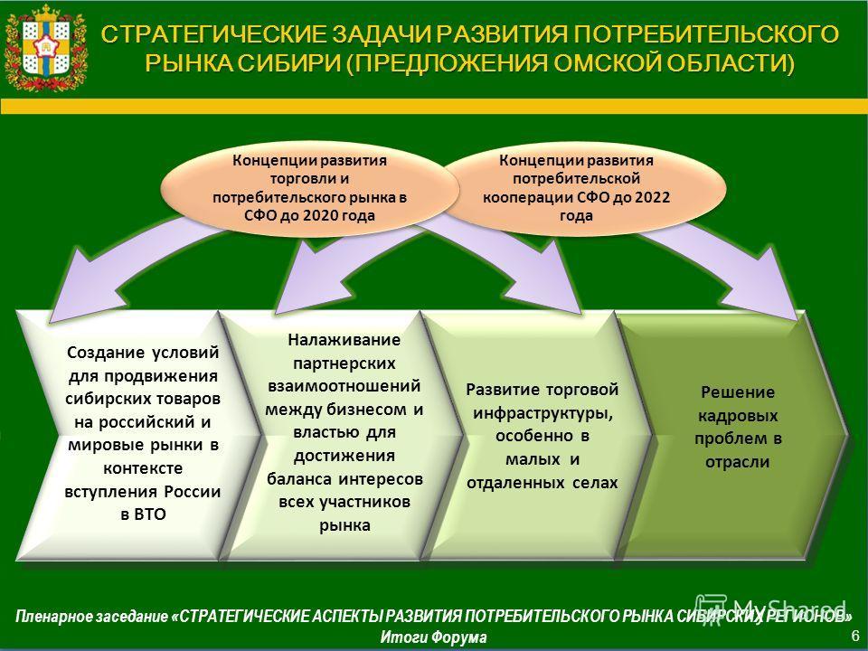СТРАТЕГИЧЕСКИЕ ЗАДАЧИ РАЗВИТИЯ ПОТРЕБИТЕЛЬСКОГО РЫНКА СИБИРИ (ПРЕДЛОЖЕНИЯ ОМСКОЙ ОБЛАСТИ) Создание условий для продвижения сибирских товаров на российский и мировые рынки в контексте вступления России в ВТО Налаживание партнерских взаимоотношений меж