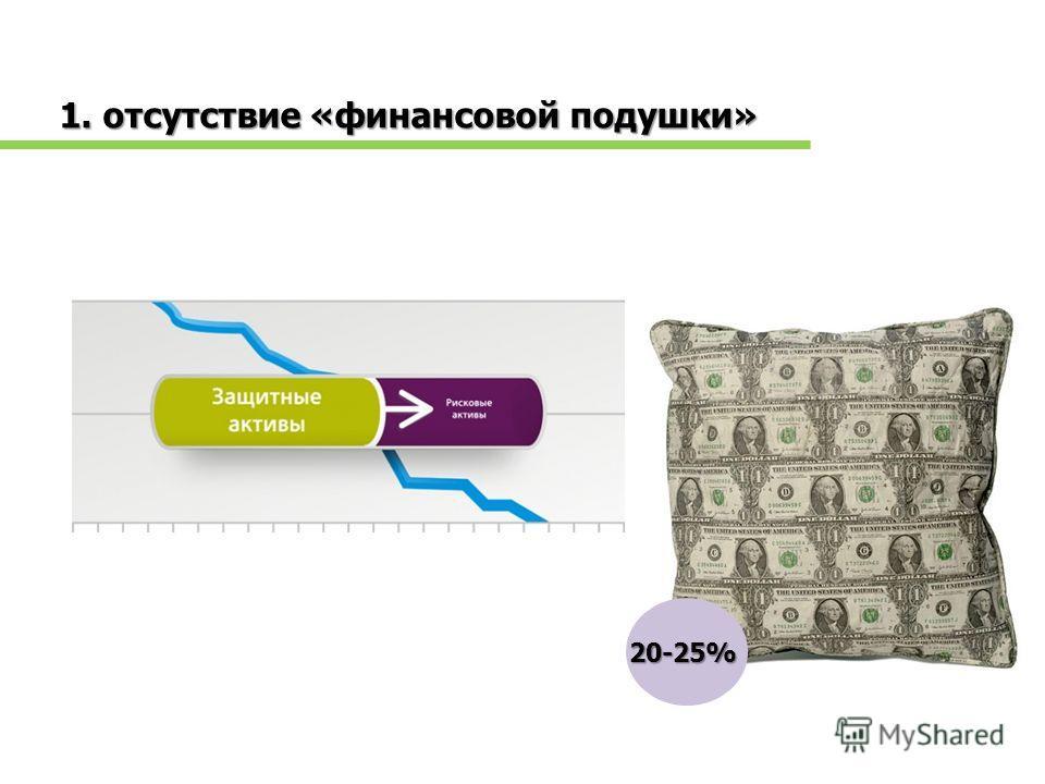 1. отсутствие «финансовой подушки» 20-25%