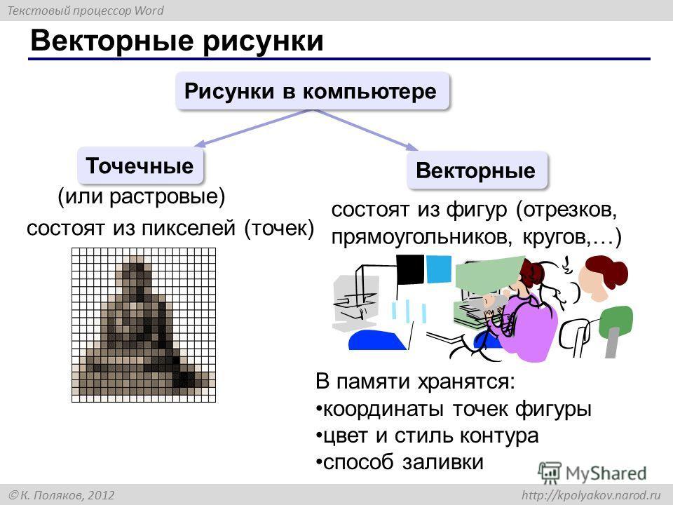 Текстовый процессор Word К. Поляков, 2012 http://kpolyakov.narod.ru Векторные рисунки Рисунки в компьютере Точечные Векторные (или растровые) состоят из пикселей (точек) состоят из фигур (отрезков, прямоугольников, кругов,…) В памяти хранятся: коорди