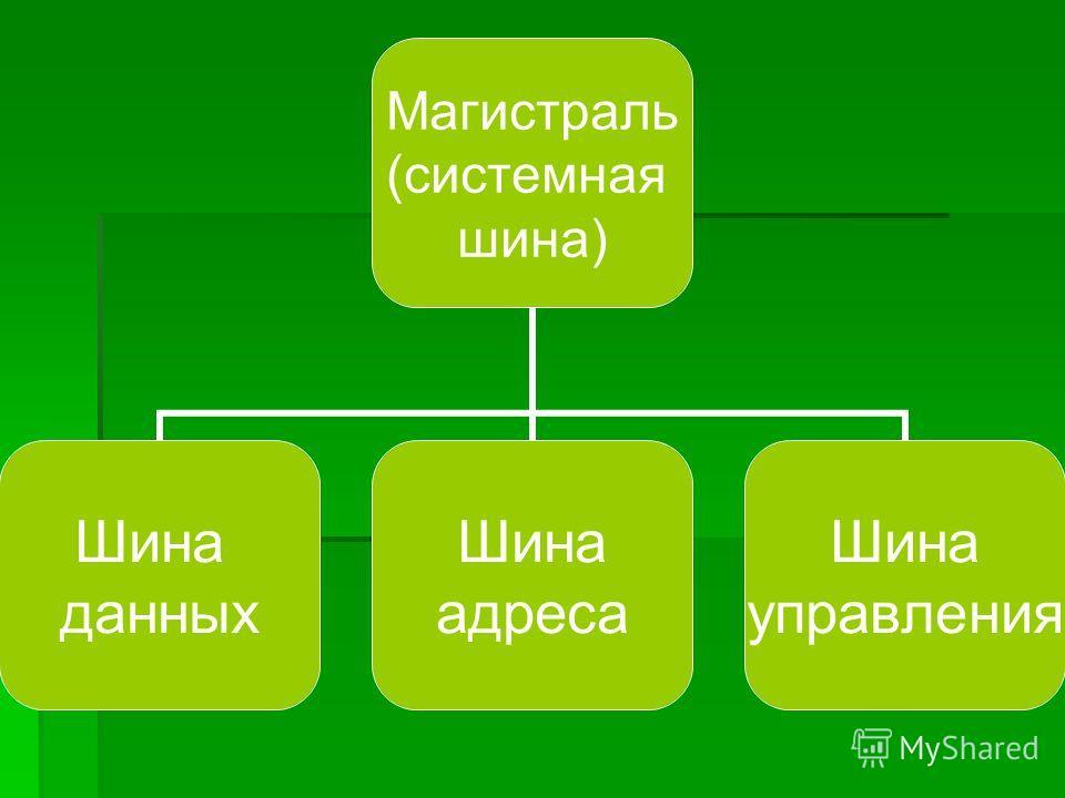 Магистраль (системная шина) Шина данных Шина адреса Шина управления