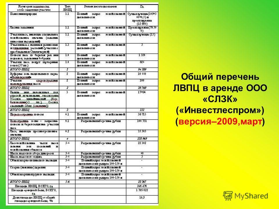Общий перечень ЛВПЦ в аренде ООО «СЛЗК» («Инвестлеспром») (версия–2009,март)