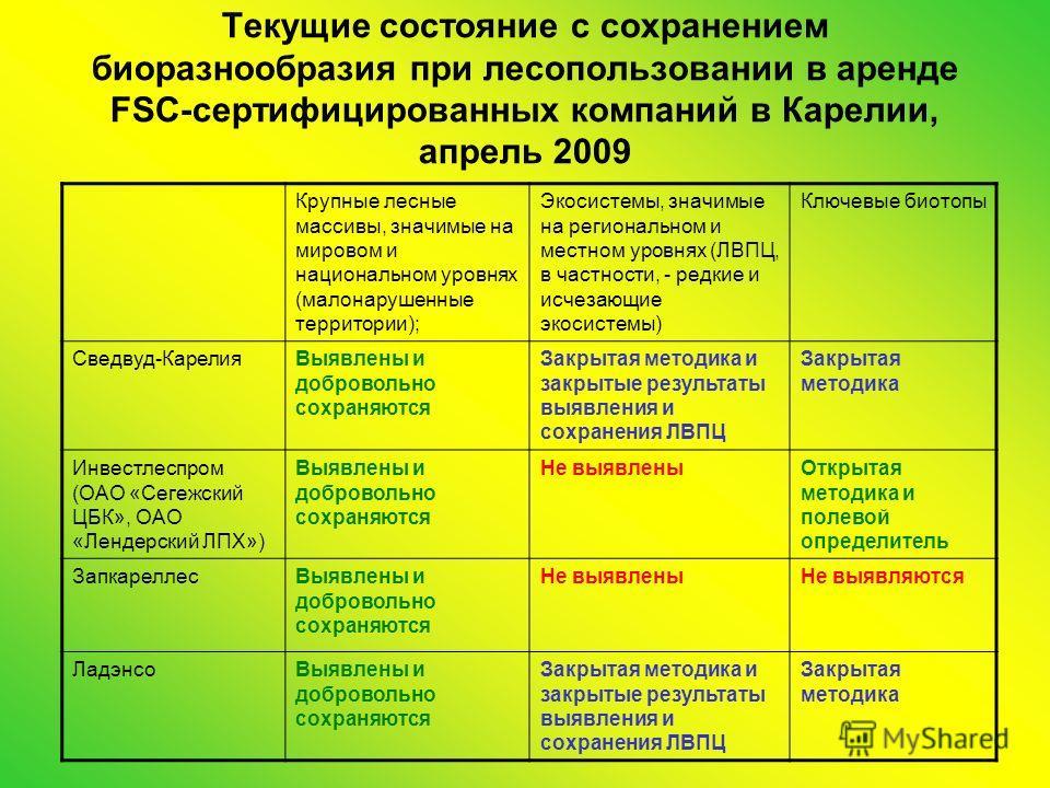 Текущие состояние с сохранением биоразнообразия при лесопользовании в аренде FSC-сертифицированных компаний в Карелии, апрель 2009 Крупные лесные массивы, значимые на мировом и национальном уровнях (малонарушенные территории); Экосистемы, значимые на