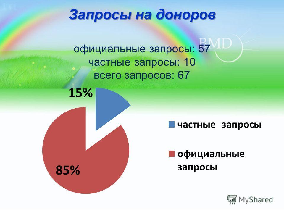 Запросы на доноров Запросы на доноров официальные запросы: 57 частные запросы: 10 всего запросов: 67