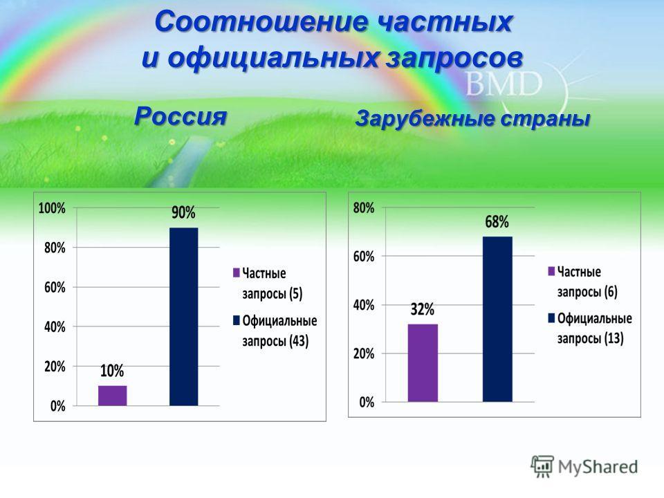Соотношение частных и официальных запросов Россия Зарубежные страны