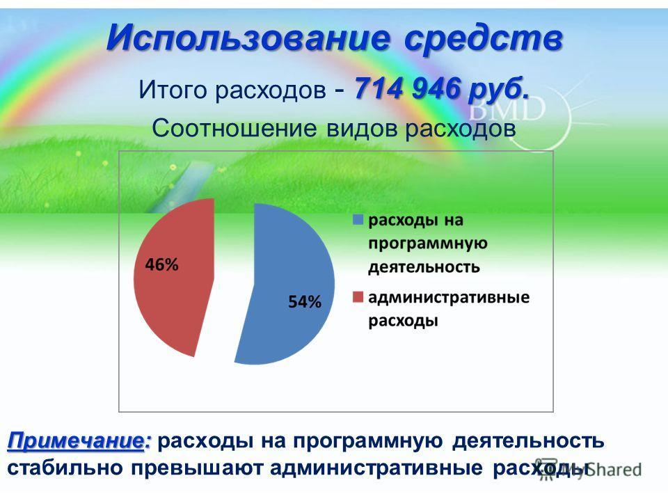 Использование средств 714 946 руб. Итого расходов - 714 946 руб. Соотношение видов расходов Примечание: Примечание: расходы на программную деятельность стабильно превышают административные расходы