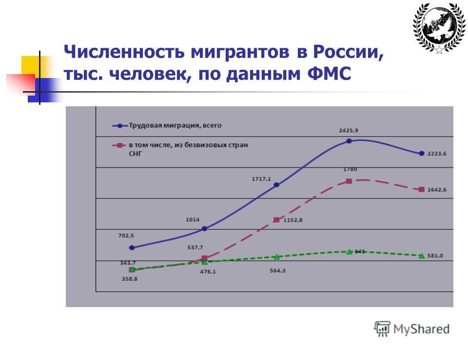 Численность мигрантов в России, тыс. человек, по данным ФМС