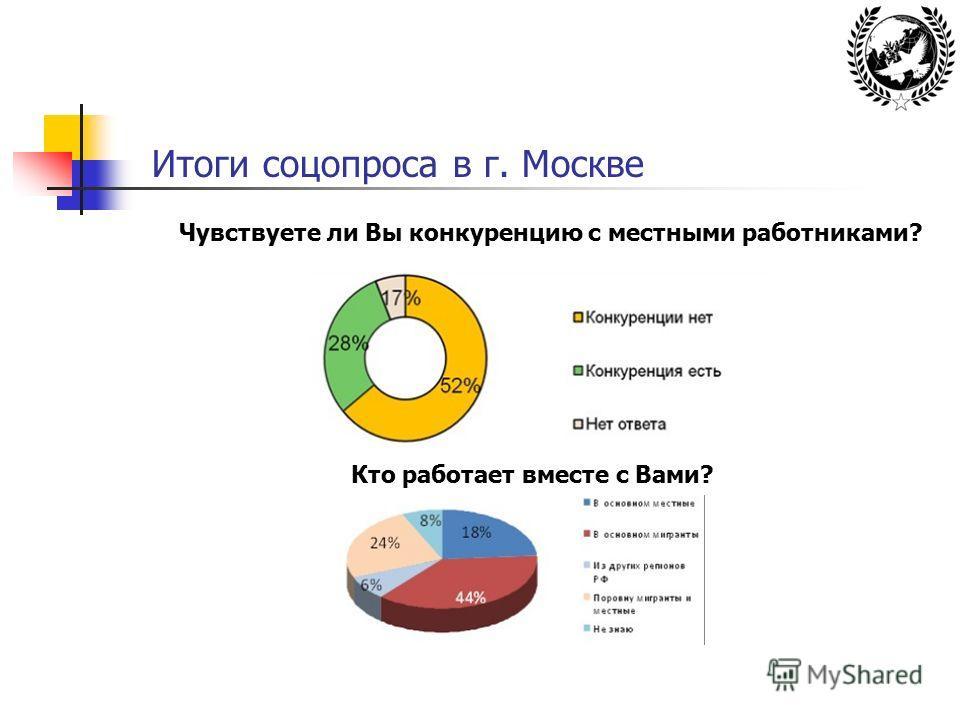 Итоги соцопроса в г. Москве Чувствуете ли Вы конкуренцию с местными работниками? Кто работает вместе с Вами?