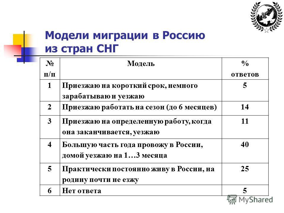 Модели миграции в Россию из стран СНГ п/п Модель % ответов 1 Приезжаю на короткий срок, немного зарабатываю и уезжаю 5 2Приезжаю работать на сезон (до 6 месяцев)14 3 Приезжаю на определенную работу, когда она заканчивается, уезжаю 11 4 Большую часть