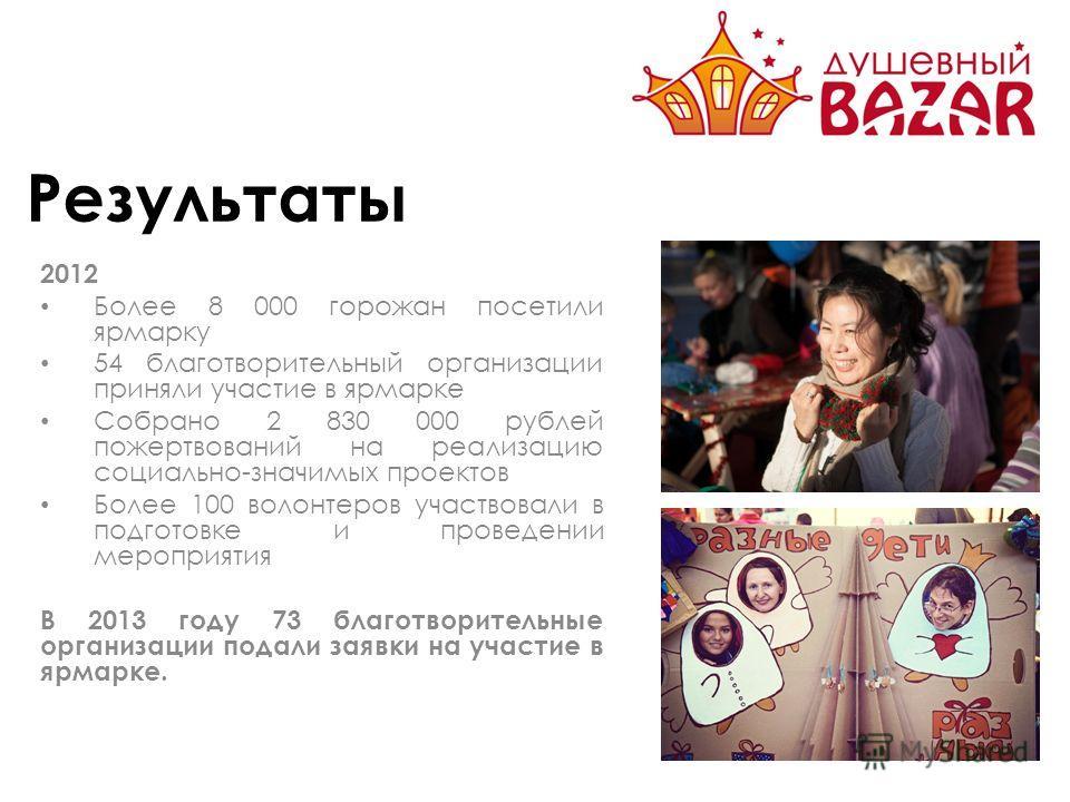 Результаты 2012 Более 8 000 горожан посетили ярмарку 54 благотворительный организации приняли участие в ярмарке Собрано 2 830 000 рублей пожертвований на реализацию социально-значимых проектов Более 100 волонтеров участвовали в подготовке и проведени