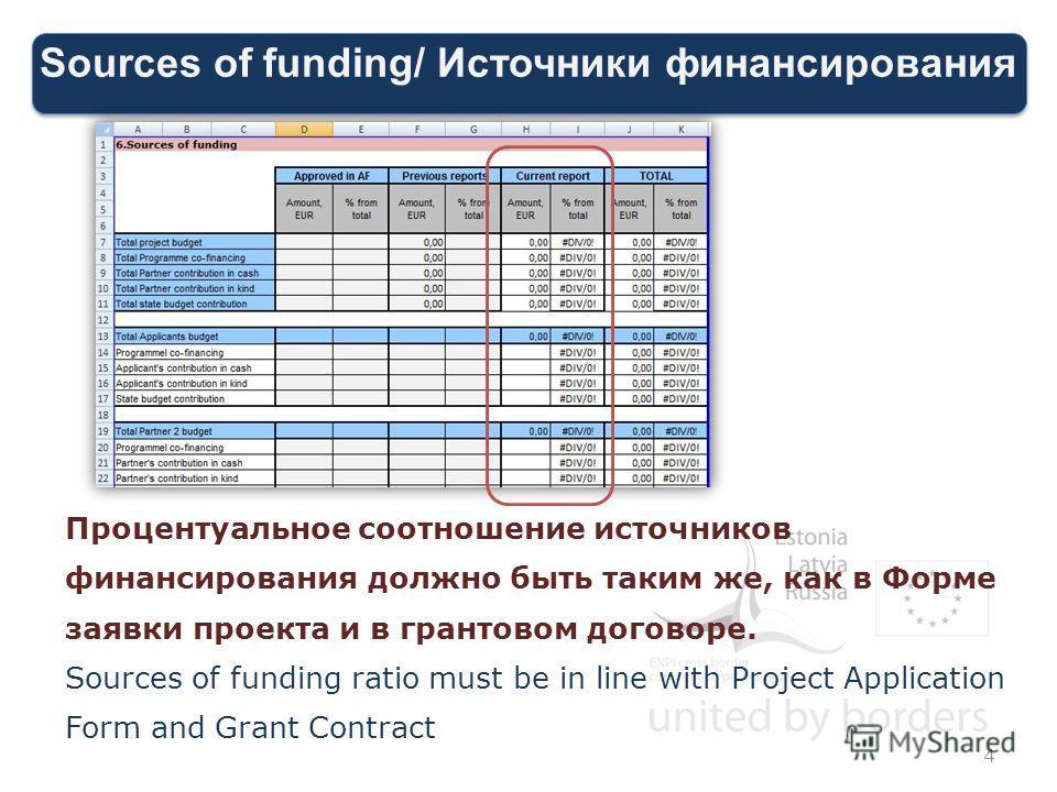 Sources of funding/ Источники финансирования 4 Процентуальное соотношение источников финансирования должно быть таким же, как в Форме заявки проекта и в грантовом договоре. Sources of funding ratio must be in line with Project Application Form and Gr