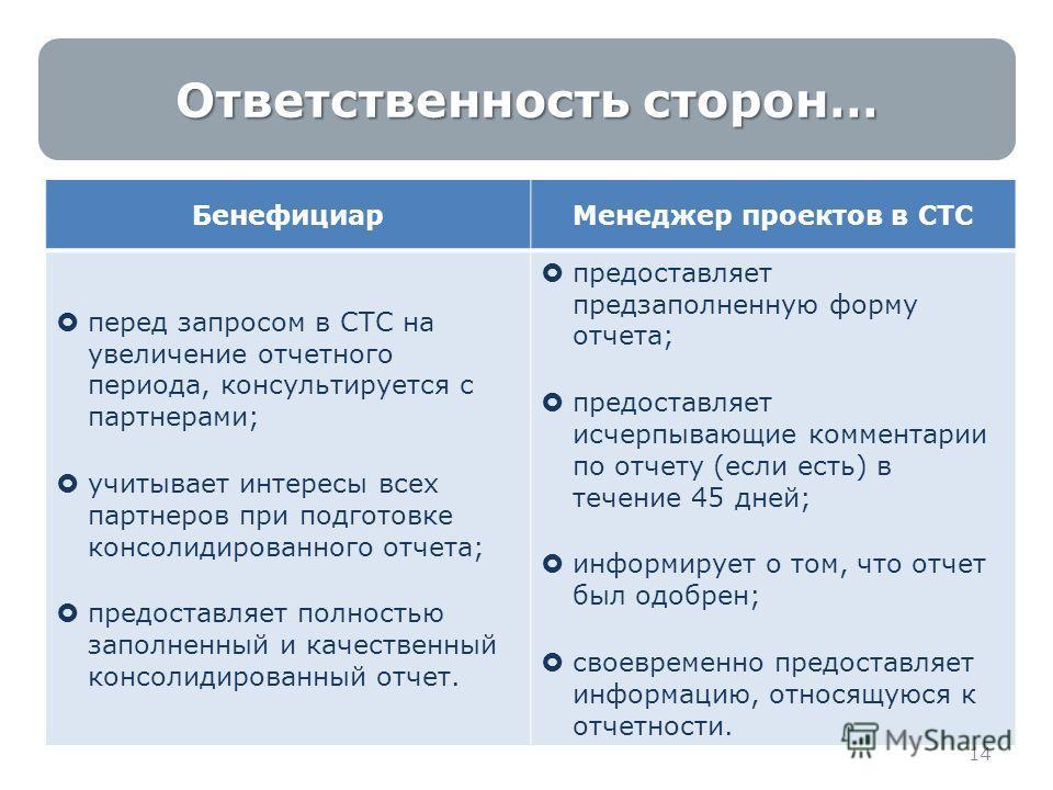 14 Ответственность сторон… БенефициарМенеджер проектов в СТС перед запросом в СТС на увеличение отчетного периода, консультируется с партнерами; учитывает интересы всех партнеров при подготовке консолидированного отчета; предоставляет полностью запол