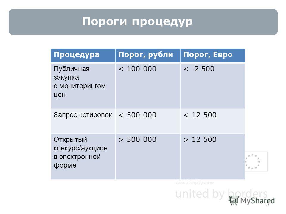 Пороги процедур 5 ПроцедураПорог, рублиПорог, Евро Публичная закупка с мониторингом цен < 100 000< 2 500 Запрос котировок < 500 000< 12 500 Открытый конкурс/аукцион в электронной форме > 500 000> 12 500