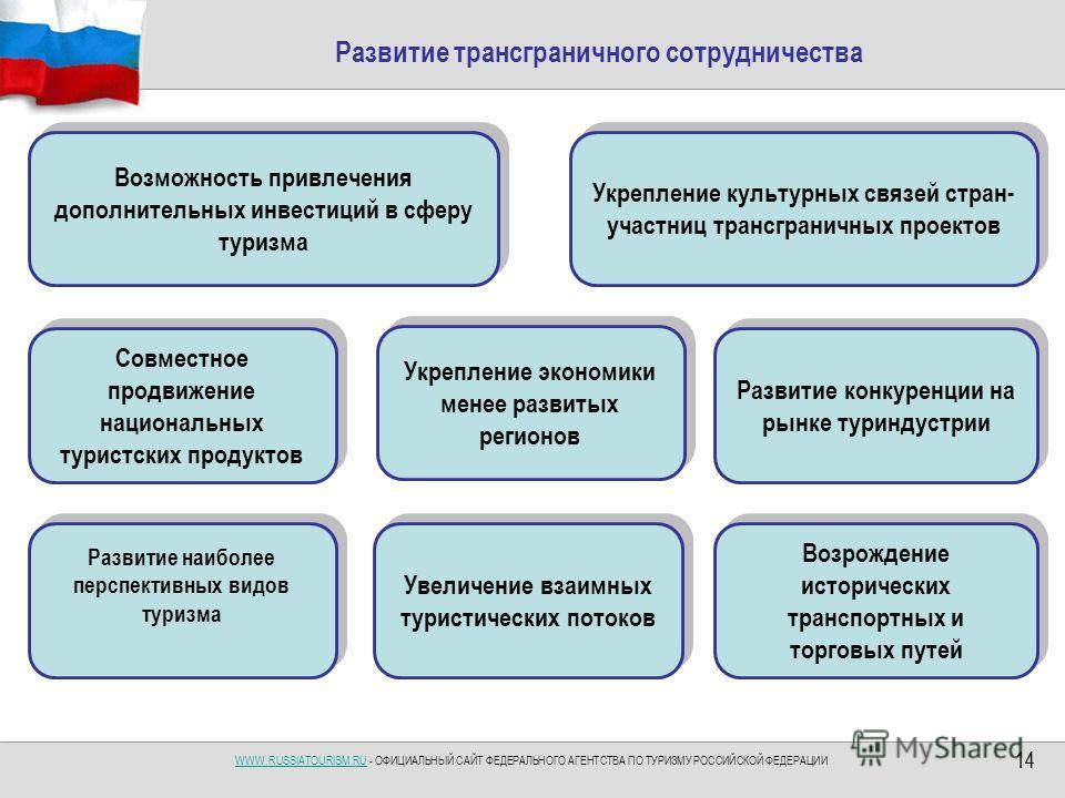 WWW.RUSSIATOURISM.RUWWW.RUSSIATOURISM.RU - ОФИЦИАЛЬНЫЙ САЙТ ФЕДЕРАЛЬНОГО АГЕНТСТВА ПО ТУРИЗМУ РОССИЙСКОЙ ФЕДЕРАЦИИ 14 Развитие трансграничного сотрудничества Возможность привлечения дополнительных инвестиций в сферу туризма Укрепление культурных связ
